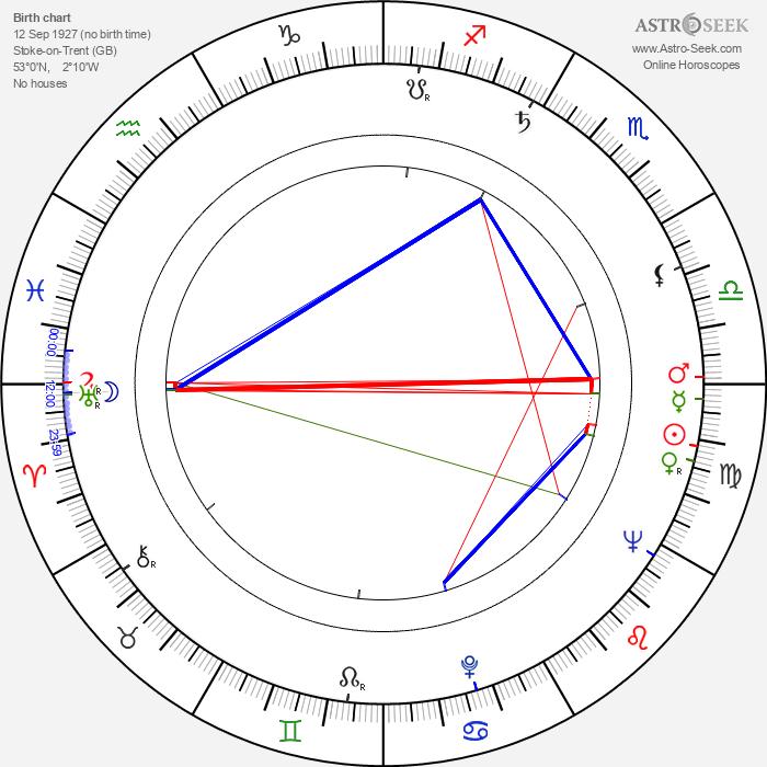 Freddie Jones - Astrology Natal Birth Chart