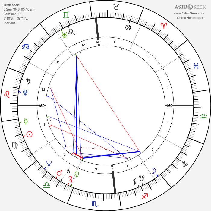 Freddie Mercury - Astrology Natal Birth Chart