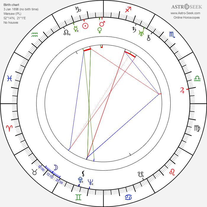 Freddie Rich - Astrology Natal Birth Chart