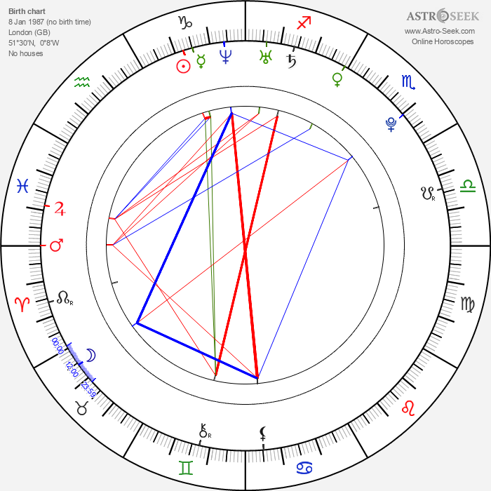 Freddie Stroma - Astrology Natal Birth Chart