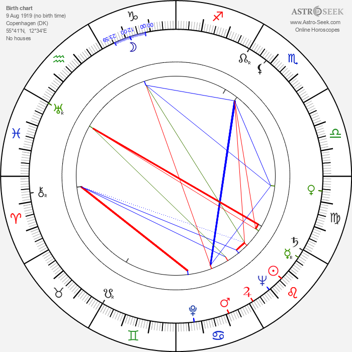 Freddy Albeck - Astrology Natal Birth Chart