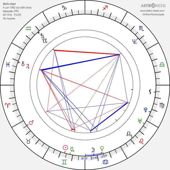 Frédéric Auburtin - Astrology Natal Birth Chart
