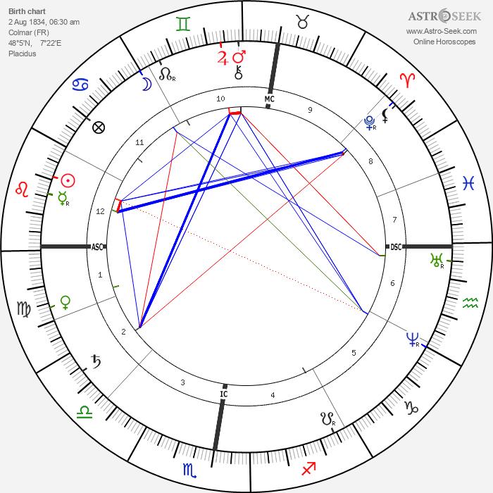 Frederic-Auguste Bartholdi - Astrology Natal Birth Chart