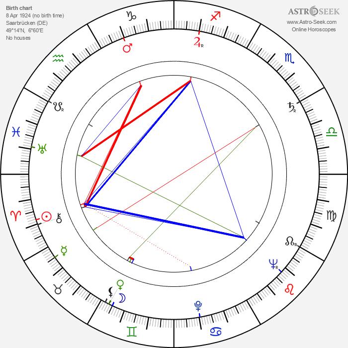 Frédéric Back - Astrology Natal Birth Chart