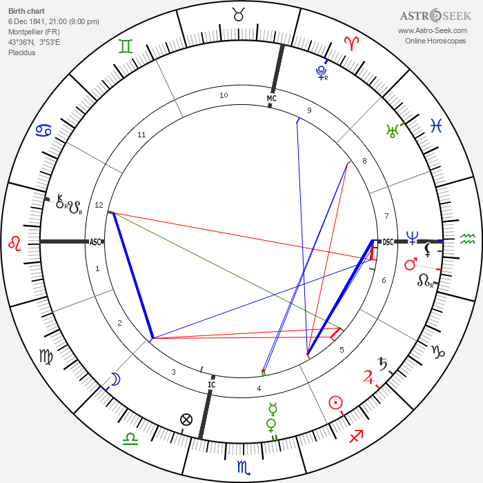 Frédéric Bazille - Astrology Natal Birth Chart