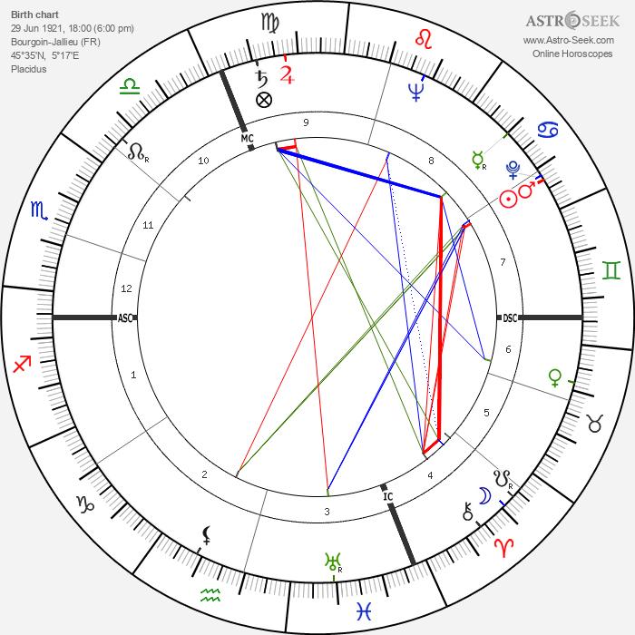 Frédéric Dard - Astrology Natal Birth Chart