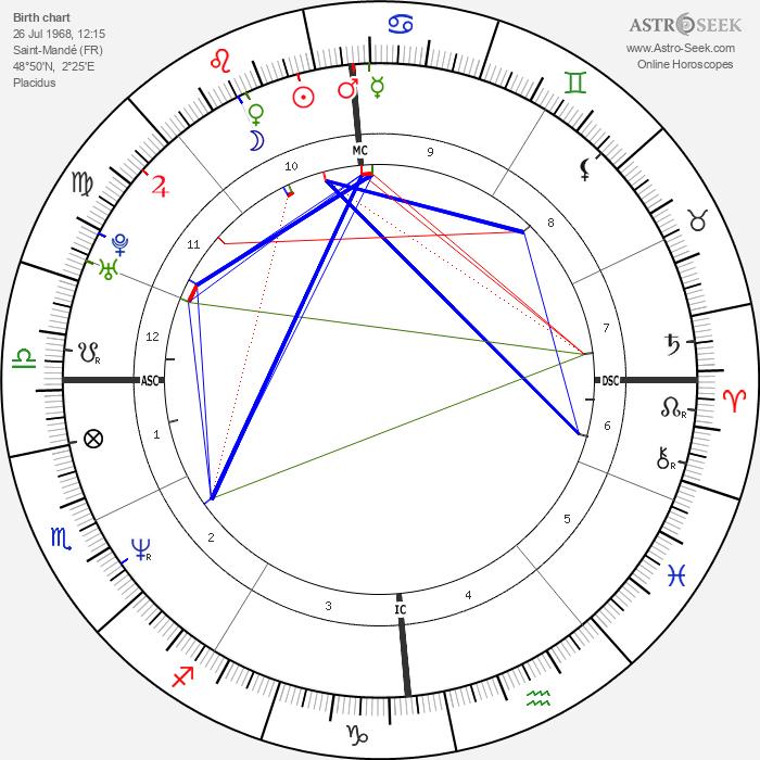 Frédéric Diefenthal - Astrology Natal Birth Chart