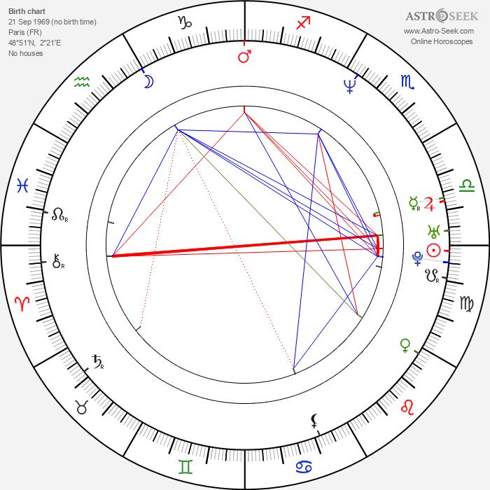 Frédéric Dieudonné - Astrology Natal Birth Chart