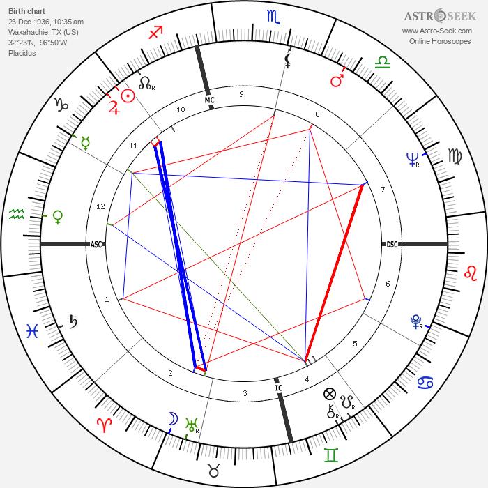 Frederic Forrest - Astrology Natal Birth Chart