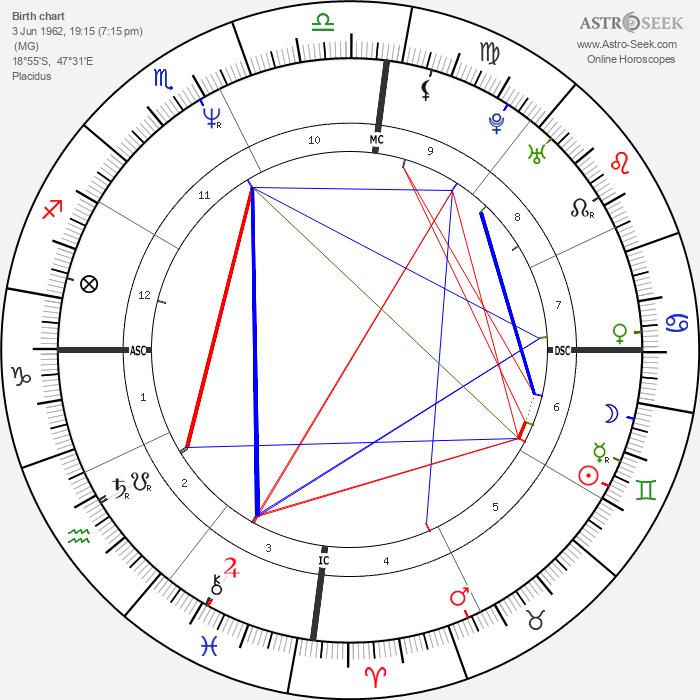 Frédéric Lenoir - Astrology Natal Birth Chart