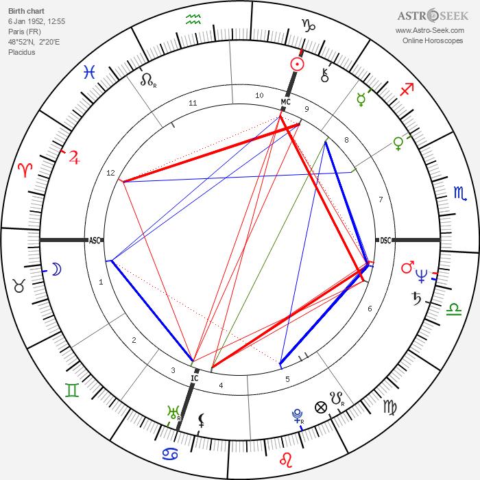 Frédéric Lodéon - Astrology Natal Birth Chart
