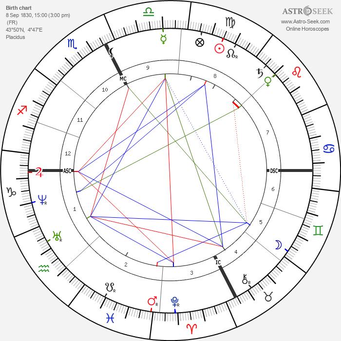 Frédéric Mistral - Astrology Natal Birth Chart