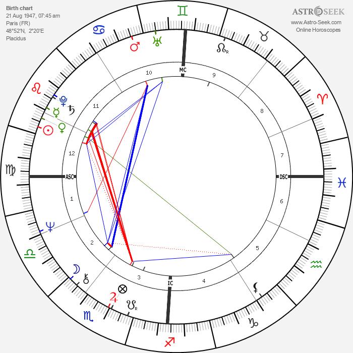Frédéric Mitterrand - Astrology Natal Birth Chart