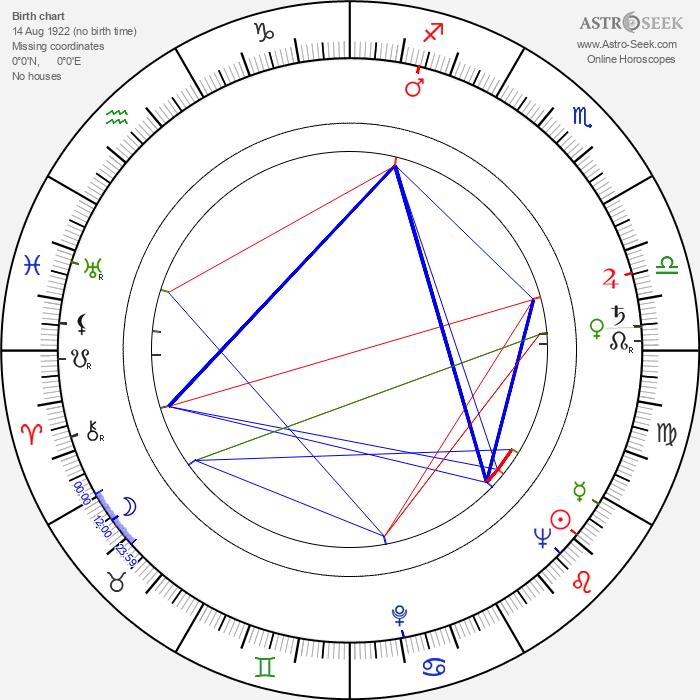 Frédéric Rossif - Astrology Natal Birth Chart