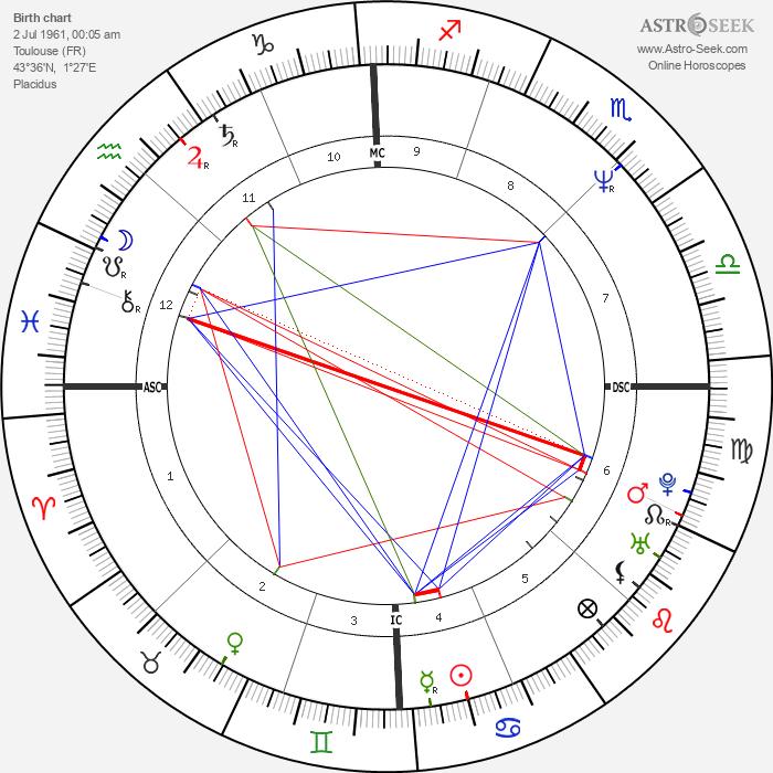 Frédéric Talgorn - Astrology Natal Birth Chart