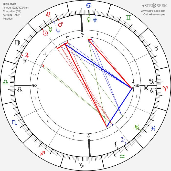 Frédéric Temple - Astrology Natal Birth Chart