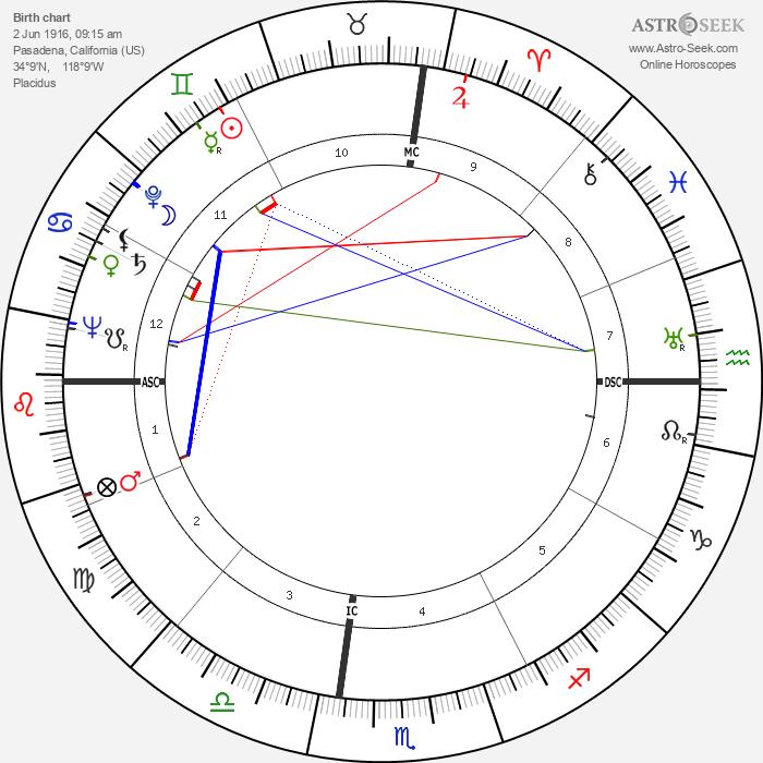 Frederic Warriner - Astrology Natal Birth Chart