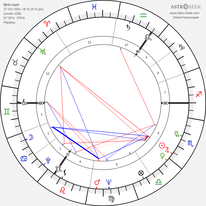 Frederick Barclay - Astrology Natal Birth Chart