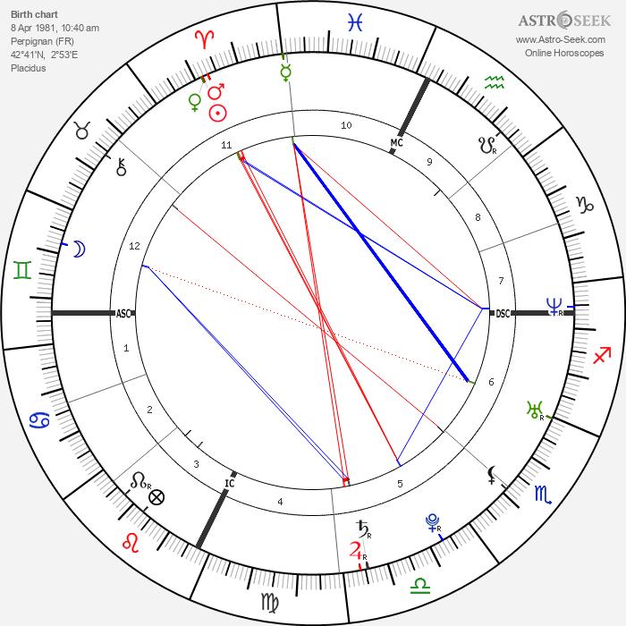 Frédérick Bousquet - Astrology Natal Birth Chart