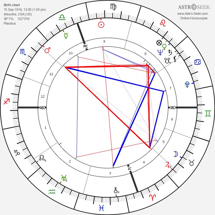 Frederick Carlton Weyand - Astrology Natal Birth Chart