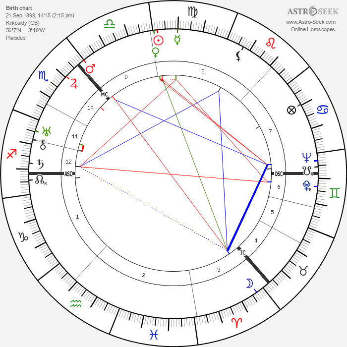 Frederick Coutts - Astrology Natal Birth Chart