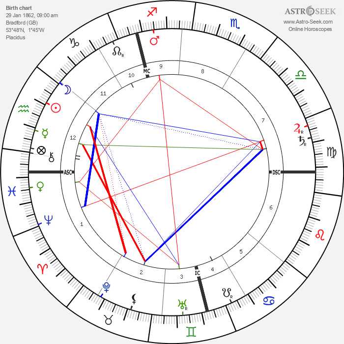 Frederick Delius - Astrology Natal Birth Chart