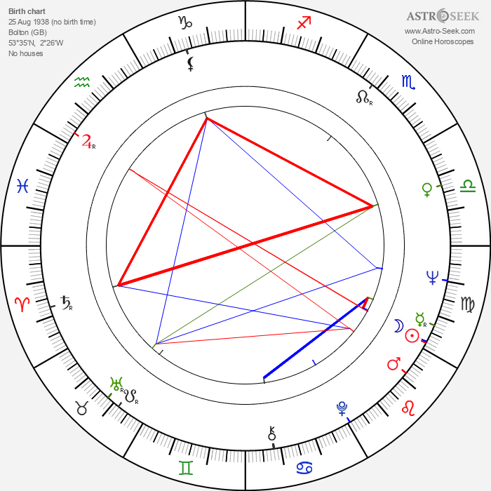 Frederick Forsyth - Astrology Natal Birth Chart