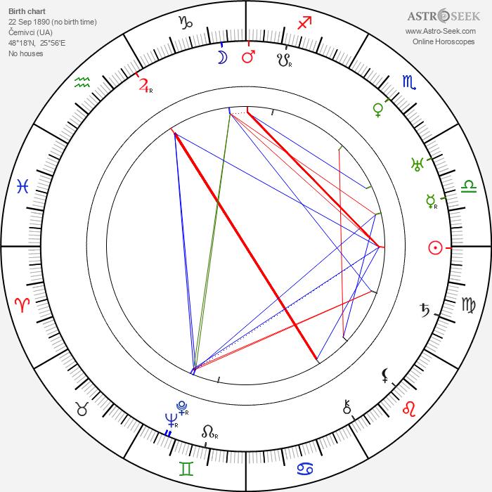 Frederick John Kiesler - Astrology Natal Birth Chart