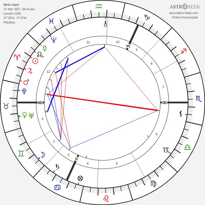 Frederick Leigh Gardner - Astrology Natal Birth Chart