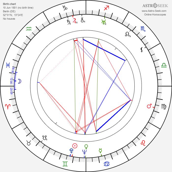 Frederick Loewe - Astrology Natal Birth Chart