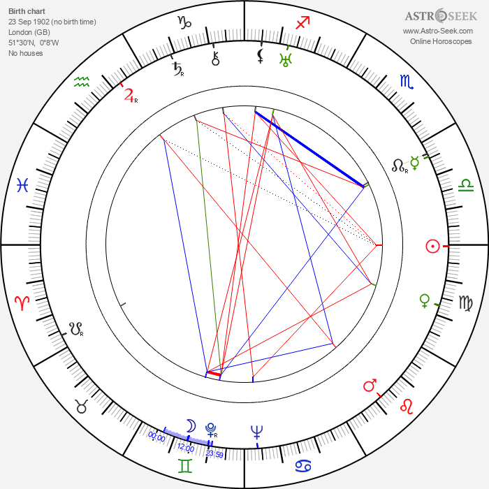Frederick Piper - Astrology Natal Birth Chart