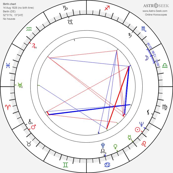 Frederick Rolf - Astrology Natal Birth Chart
