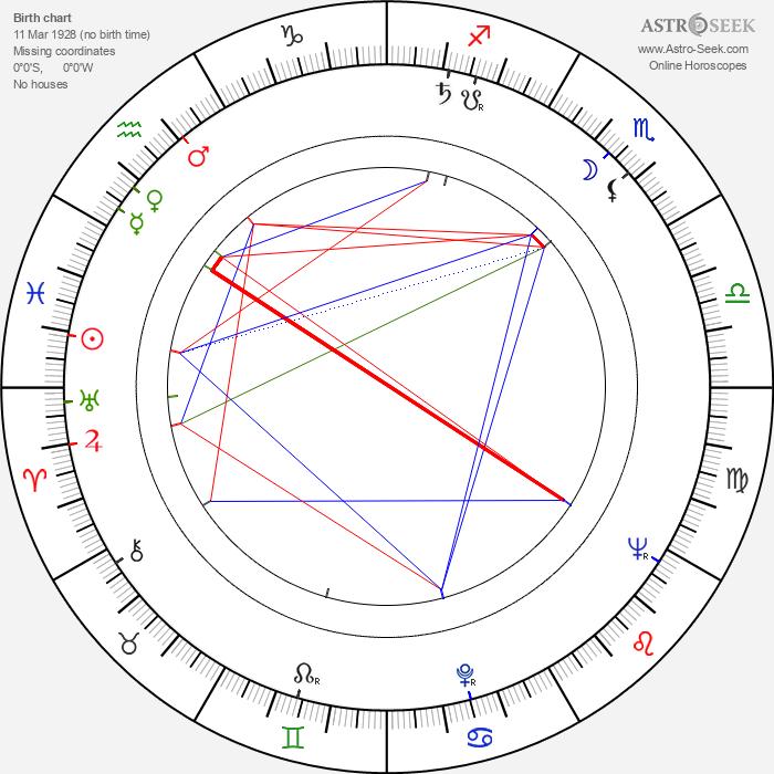 Frederick Stafford - Astrology Natal Birth Chart