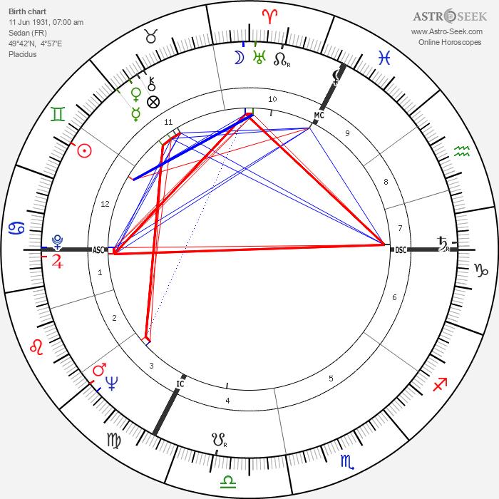 Frédérick Tristan - Astrology Natal Birth Chart