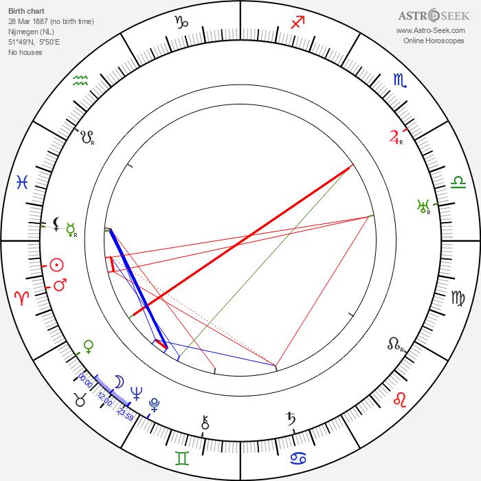 Frederick Vogeding - Astrology Natal Birth Chart