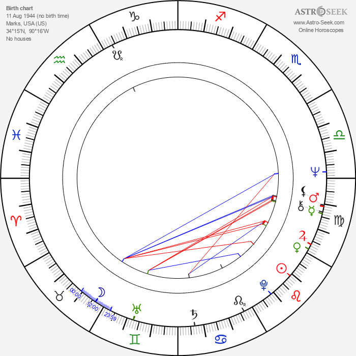 Frederick W. Smith - Astrology Natal Birth Chart