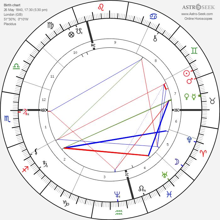 Frederick Walker - Astrology Natal Birth Chart