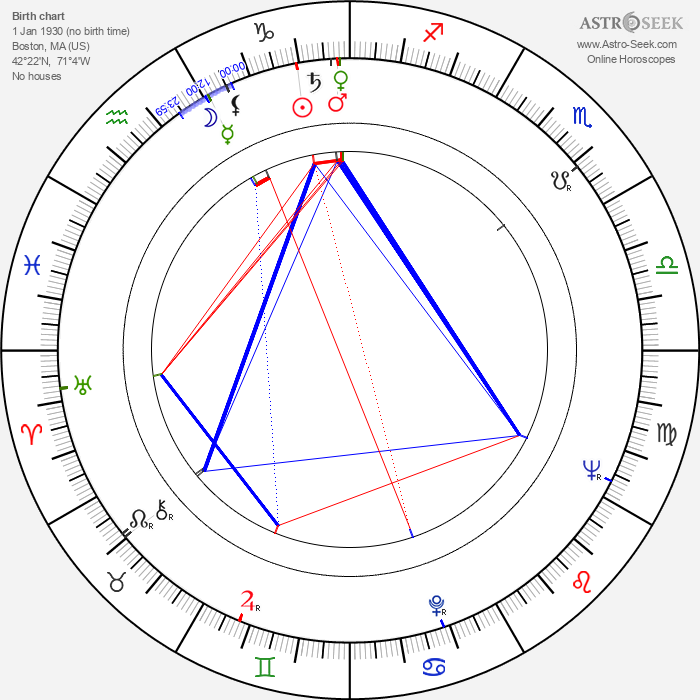 Frederick Wiseman - Astrology Natal Birth Chart