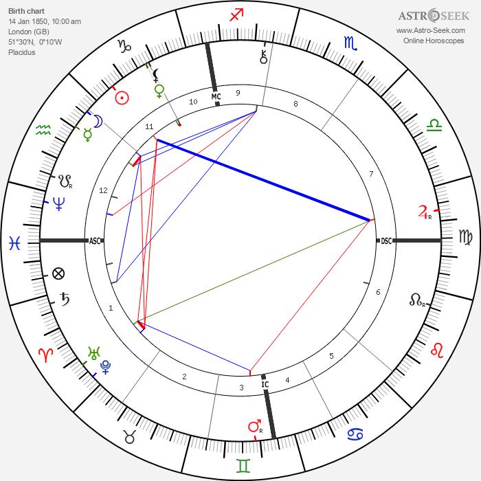Frederick York Powell - Astrology Natal Birth Chart