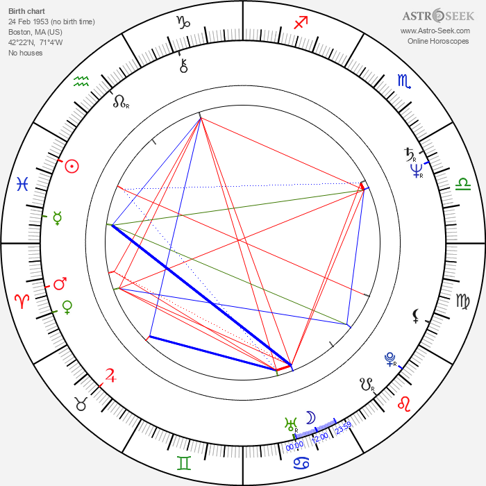 Frederick Zollo - Astrology Natal Birth Chart