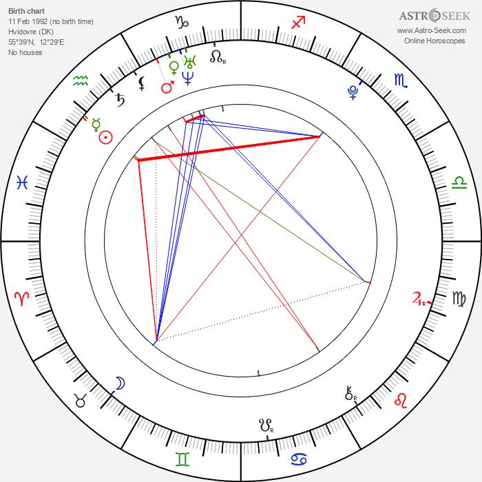 Frederik Christian Johansen - Astrology Natal Birth Chart
