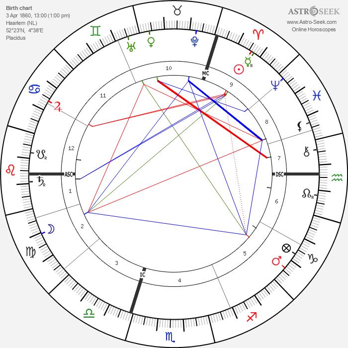 Frederik Eeden - Astrology Natal Birth Chart