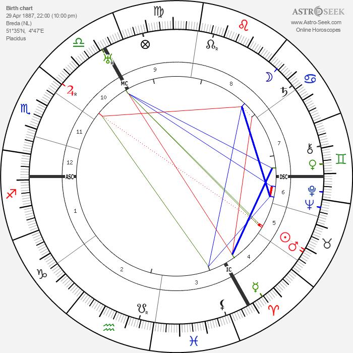 Frederik Jacobus Johannes Buytendijk - Astrology Natal Birth Chart