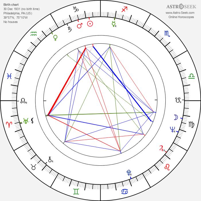 Fredric Hobbs - Astrology Natal Birth Chart
