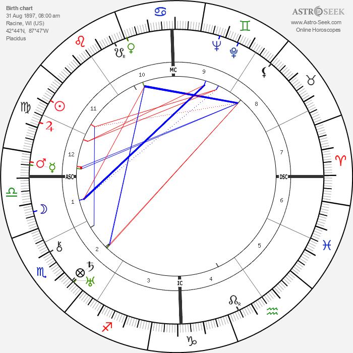 Fredric March - Astrology Natal Birth Chart