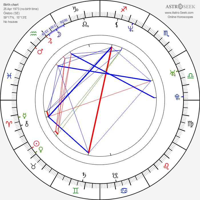 Fredrik Larzon - Astrology Natal Birth Chart