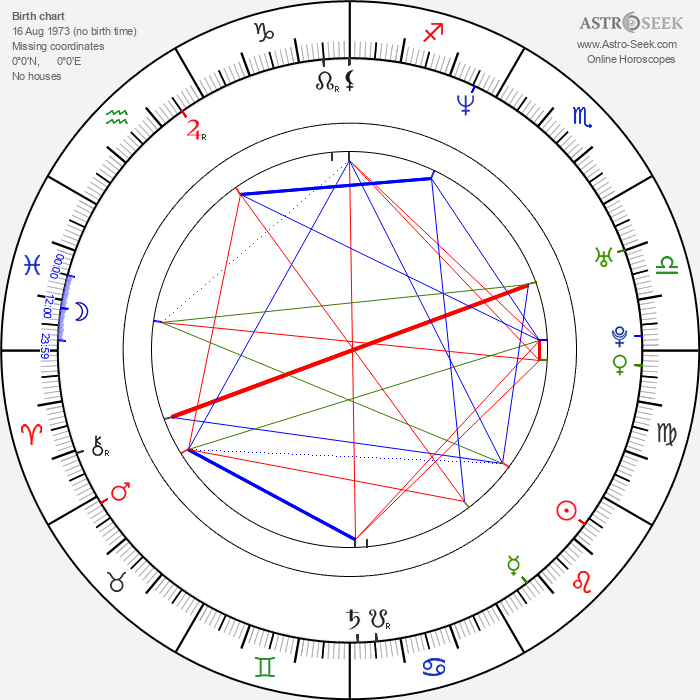 Fredrik Wikingsson - Astrology Natal Birth Chart
