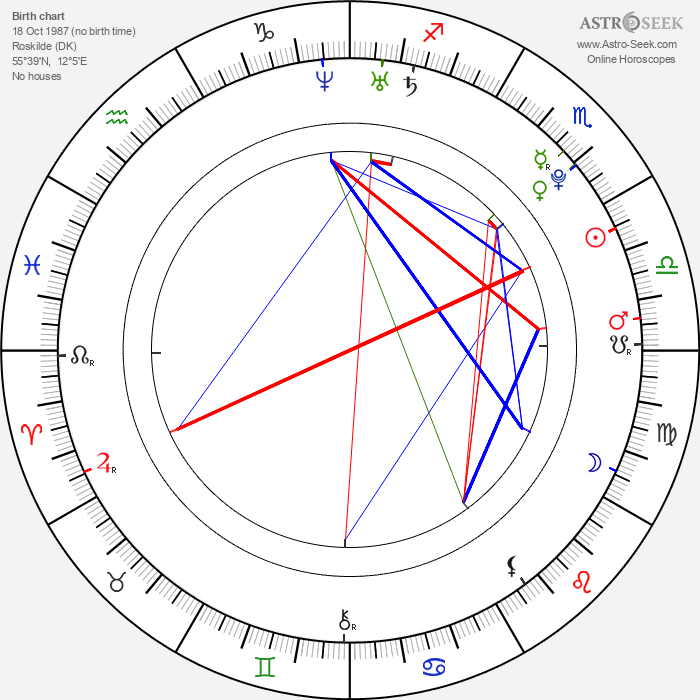 Freja Beha Erichsen - Astrology Natal Birth Chart