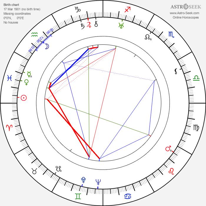 Frída Bachletová - Astrology Natal Birth Chart