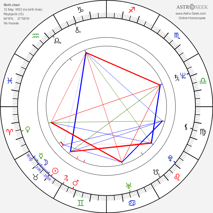Fridrik Thór Fridriksson - Astrology Natal Birth Chart